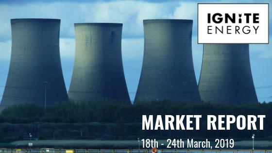 Energy Market report weekly 18/03/18