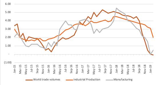 IMF World Economic Outlook visualisation