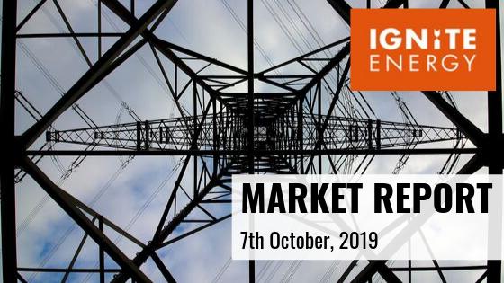 market energy report