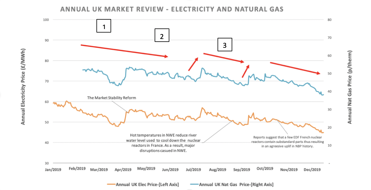 Graph showing UK energy market review 2019