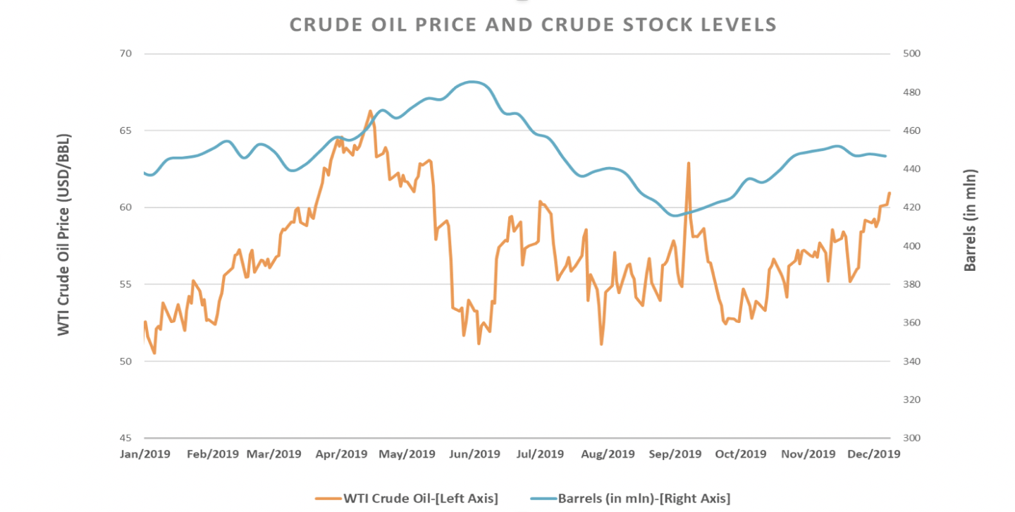 Graph showing crude oil price and supply by Ignite Energy