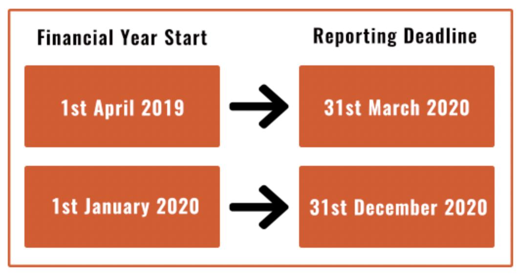 SECR deadlines